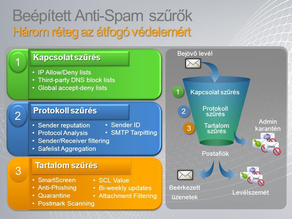 Beépített Anti-Spam szűrők Három réteg az átfogó védelemért