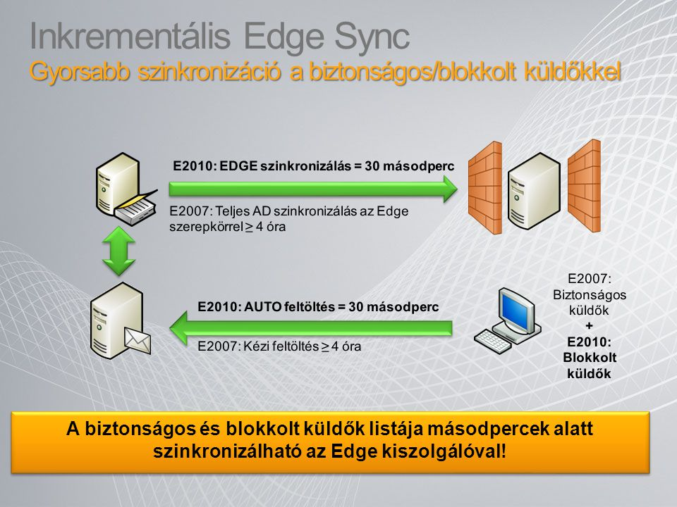 Inkrementális Edge Sync Gyorsabb szinkronizáció a biztonságos/blokkolt küldőkkel