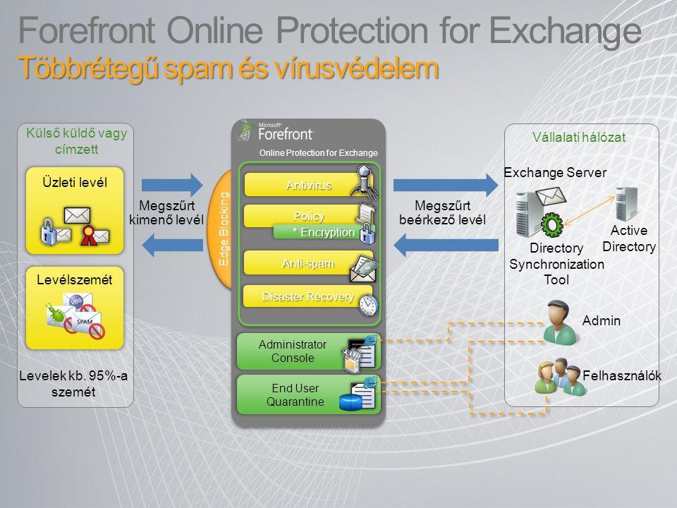 4/4/2017 3:35 AM Forefront Online Protection for Exchange Többrétegű spam és vírusvédelem. Külső küldő vagy címzett.