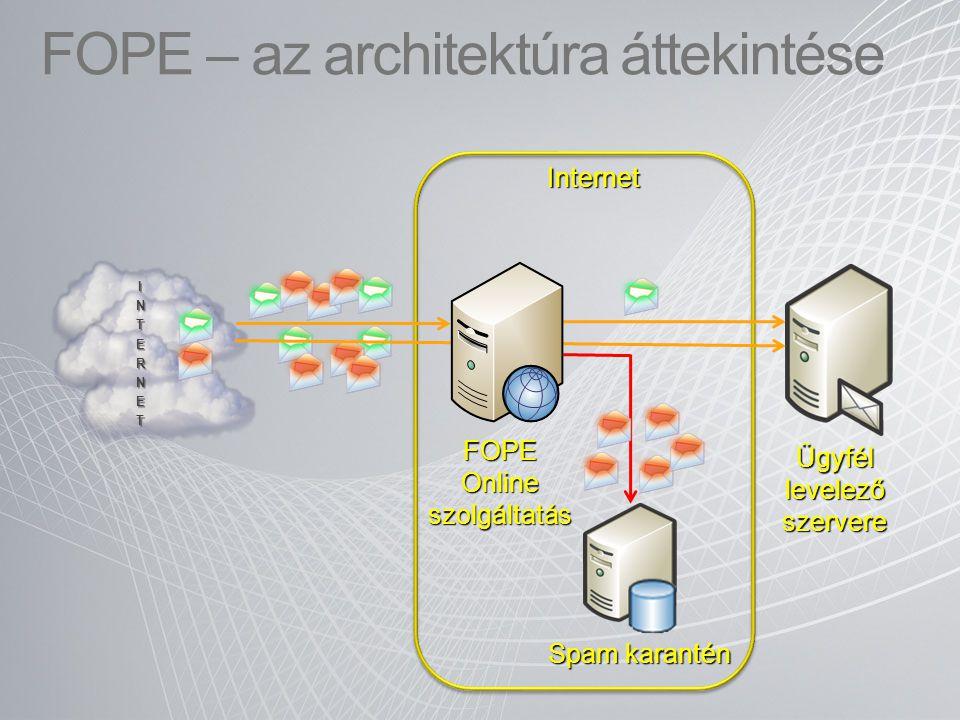 FOPE – az architektúra áttekintése