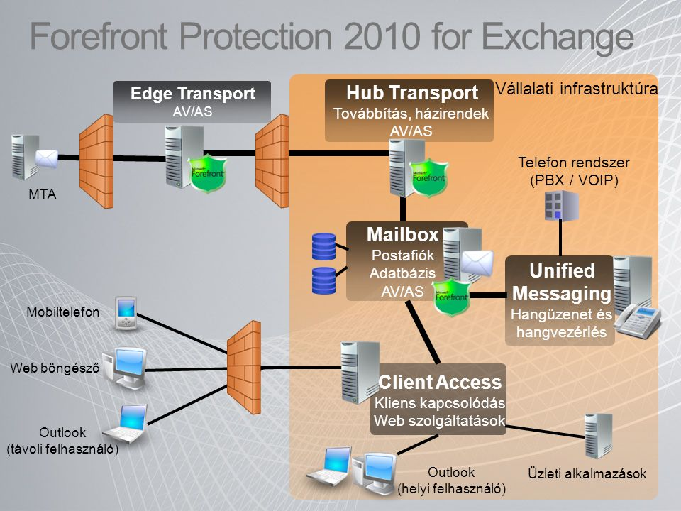 Forefront Protection 2010 for Exchange