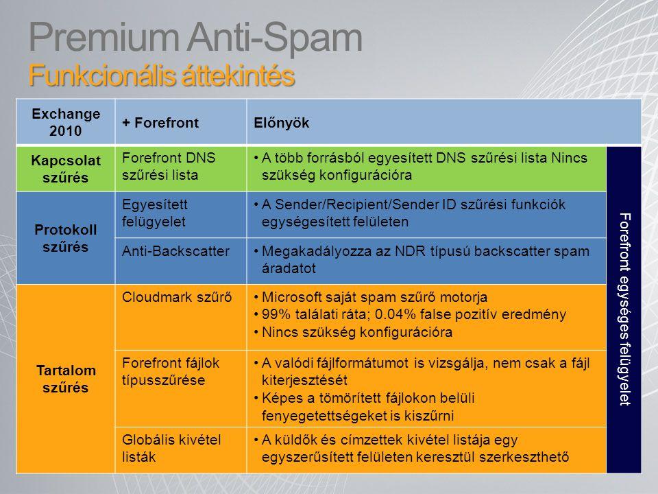 Premium Anti-Spam Funkcionális áttekintés