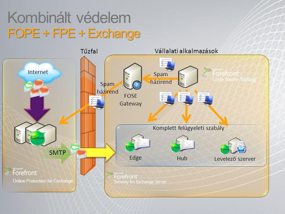 Kombinált védelem FOPE + FPE + Exchange