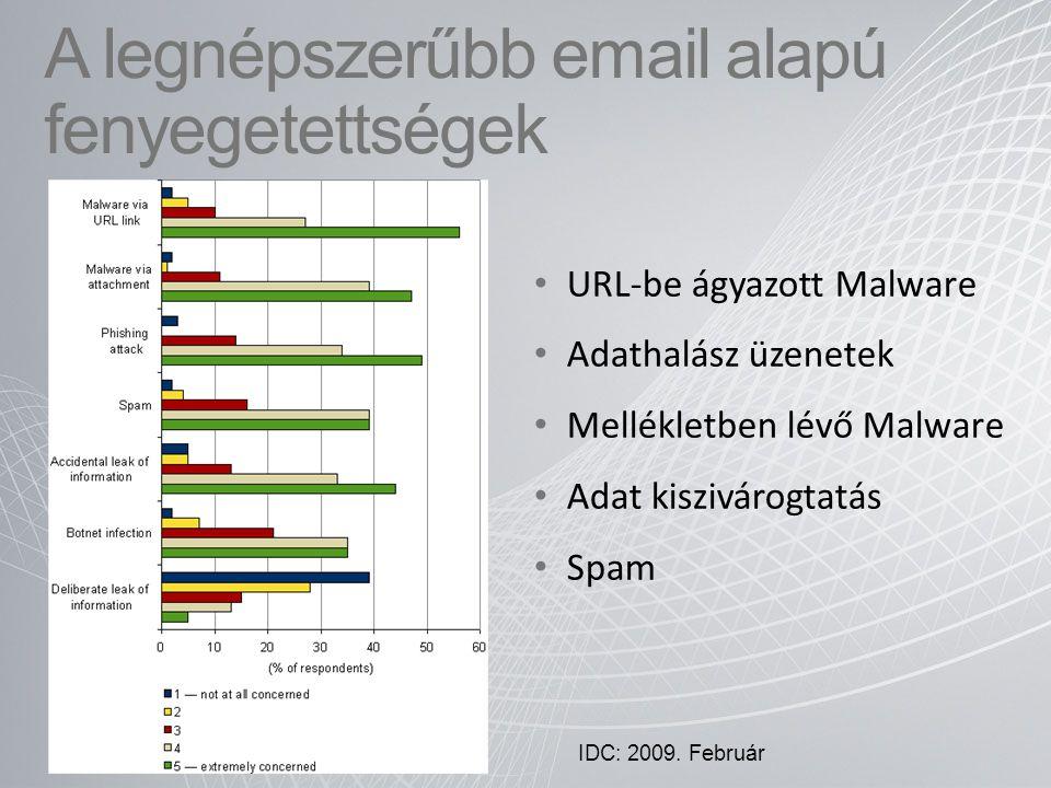 A legnépszerűbb email alapú fenyegetettségek