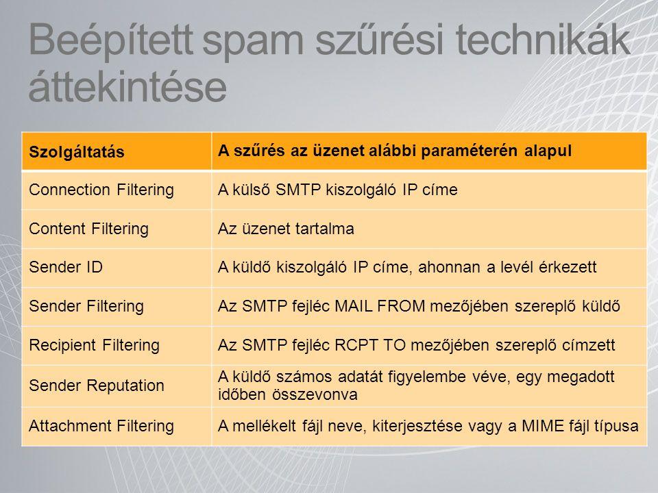 Beépített spam szűrési technikák áttekintése