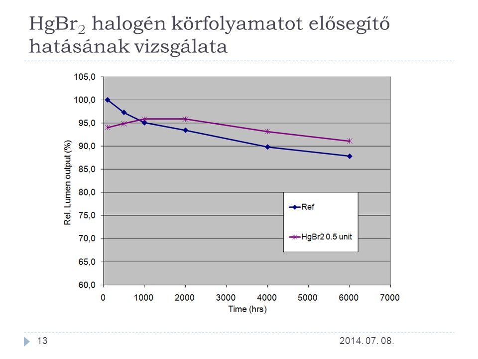 HgBr2 halogén körfolyamatot elősegítő hatásának vizsgálata