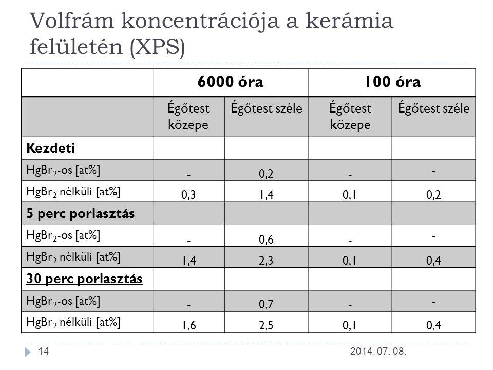 Volfrám koncentrációja a kerámia felületén (XPS)