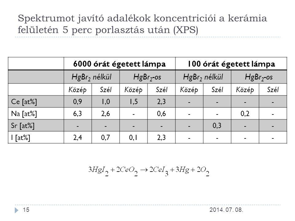 Spektrumot javító adalékok koncentriciói a kerámia felületén 5 perc porlasztás után (XPS)