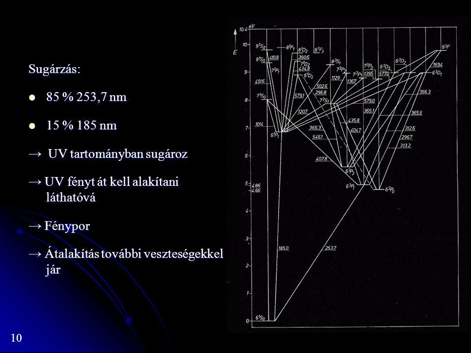 Sugárzás: 85 % 253,7 nm. 15 % 185 nm. → UV tartományban sugároz. → UV fényt át kell alakítani láthatóvá.