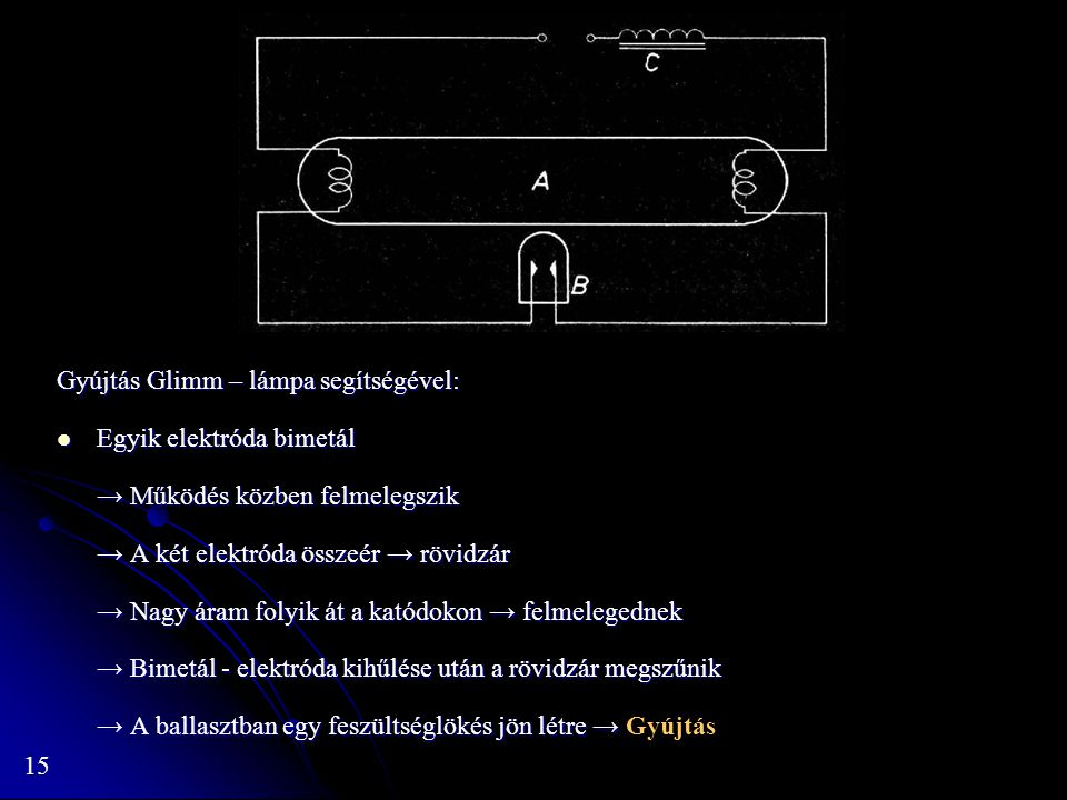 Gyújtás Glimm – lámpa segítségével: