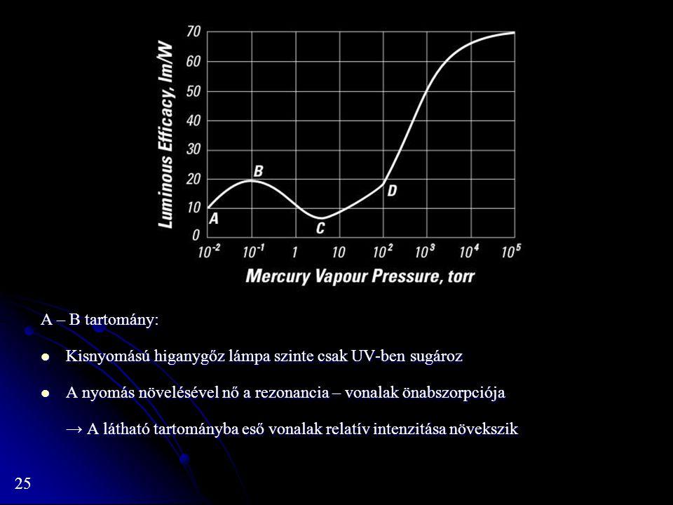 A – B tartomány: Kisnyomású higanygőz lámpa szinte csak UV-ben sugároz. A nyomás növelésével nő a rezonancia – vonalak önabszorpciója.