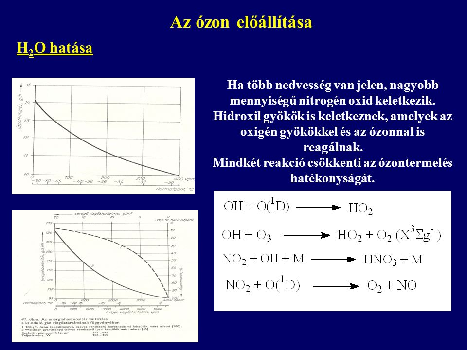 Mindkét reakció csökkenti az ózontermelés hatékonyságát.