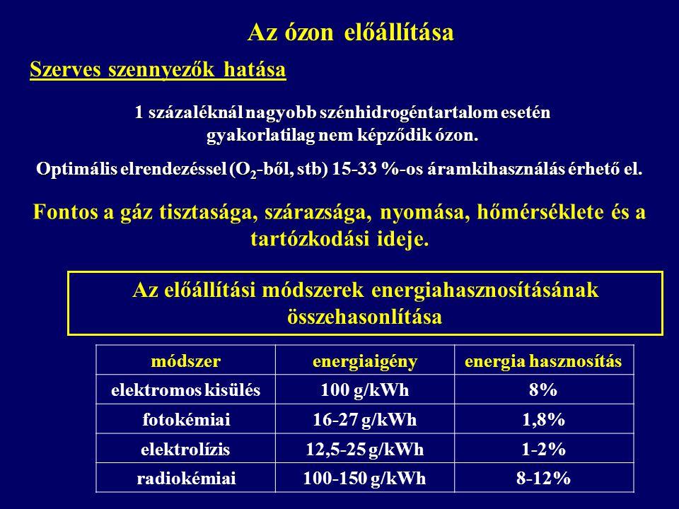 Az ózon előállítása Szerves szennyezők hatása