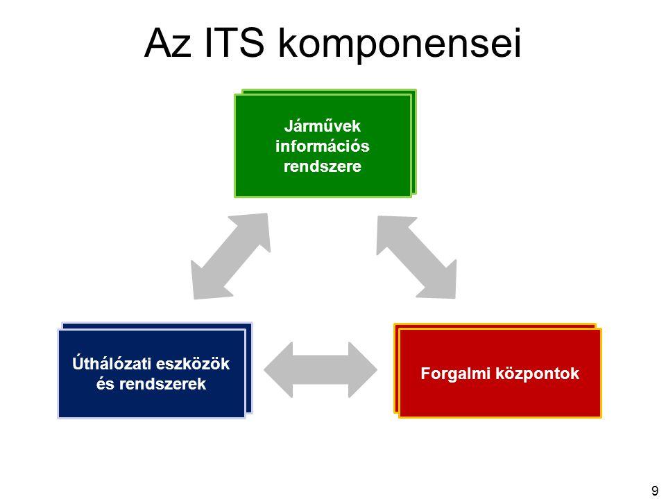 Járművek információs rendszere Úthálózati eszközök és rendszerek