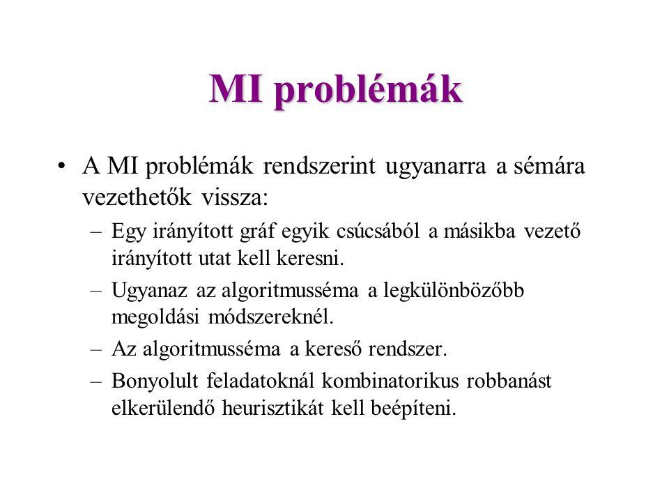 MI problémák A MI problémák rendszerint ugyanarra a sémára vezethetők vissza: