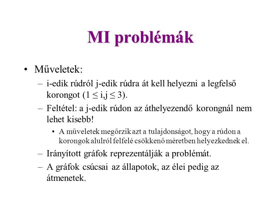 MI problémák Műveletek: