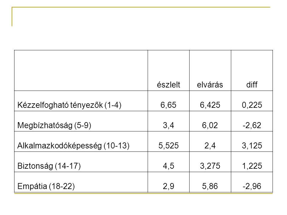 észlelt elvárás. diff. Kézzelfogható tényezők (1-4) 6,65. 6,425. 0,225. Megbízhatóság (5-9) 3,4.