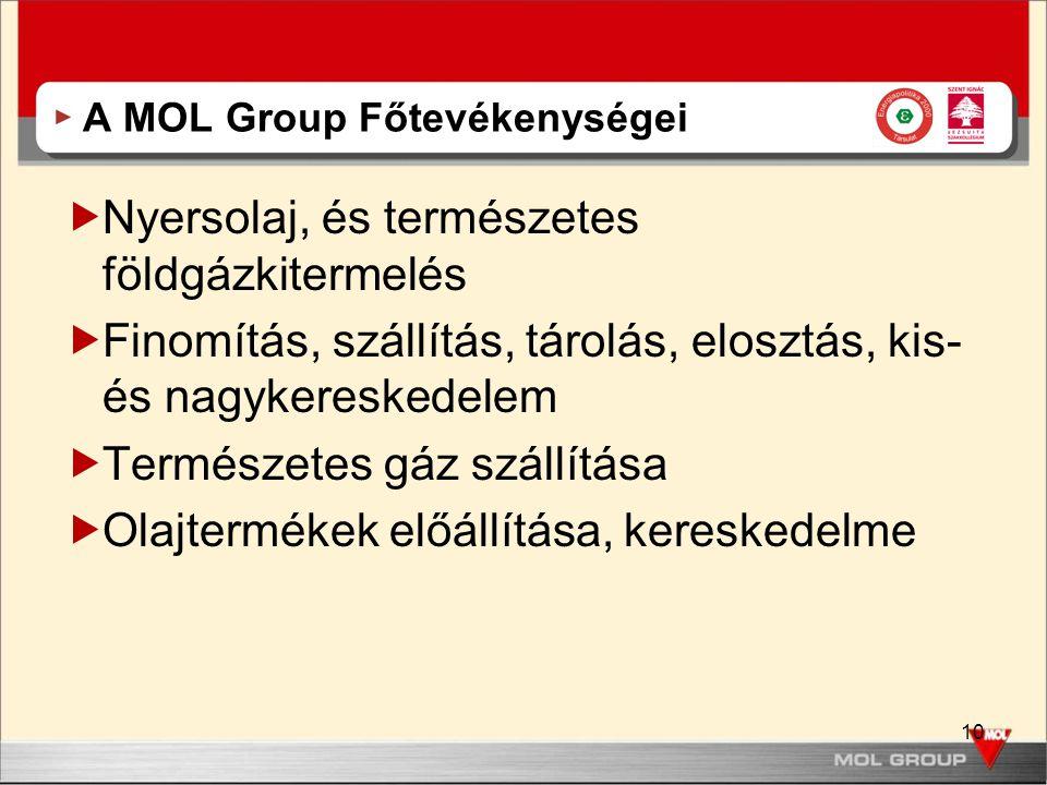 A MOL Group Főtevékenységei