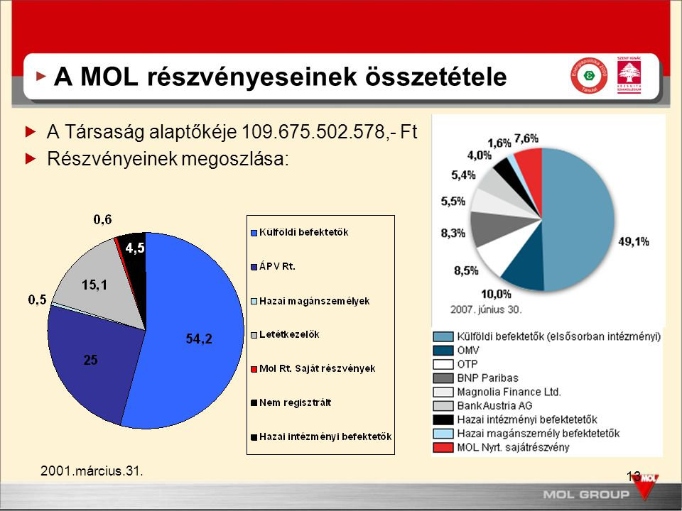 A MOL részvényeseinek összetétele