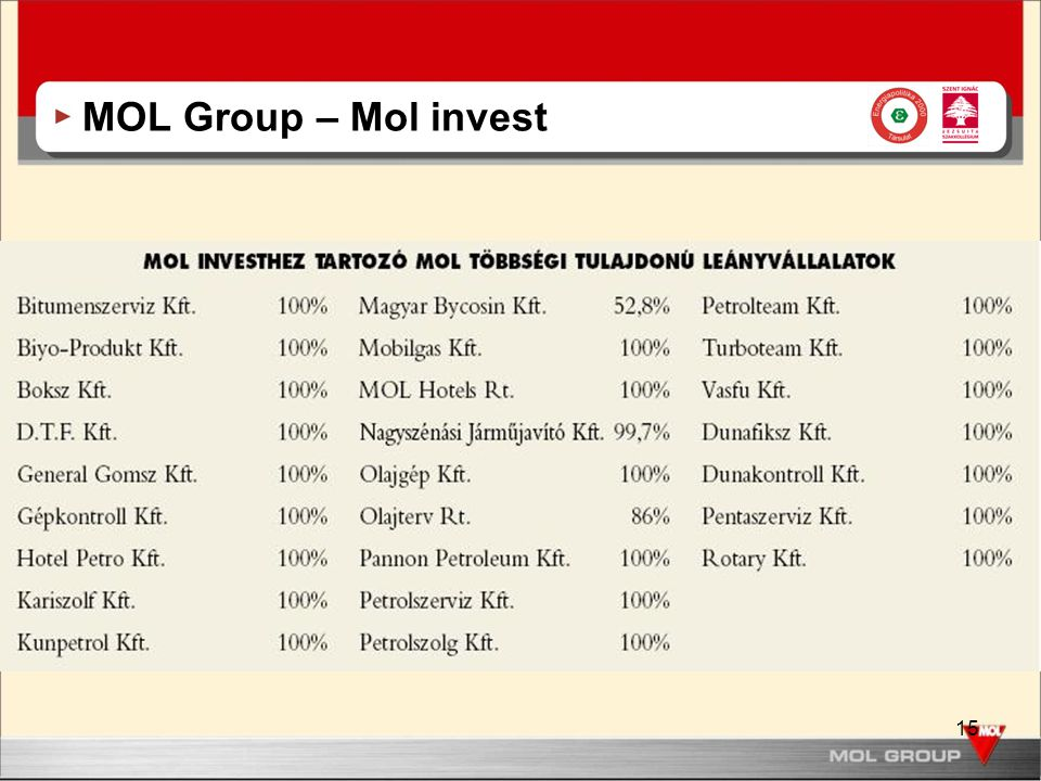 MOL Group – Mol invest
