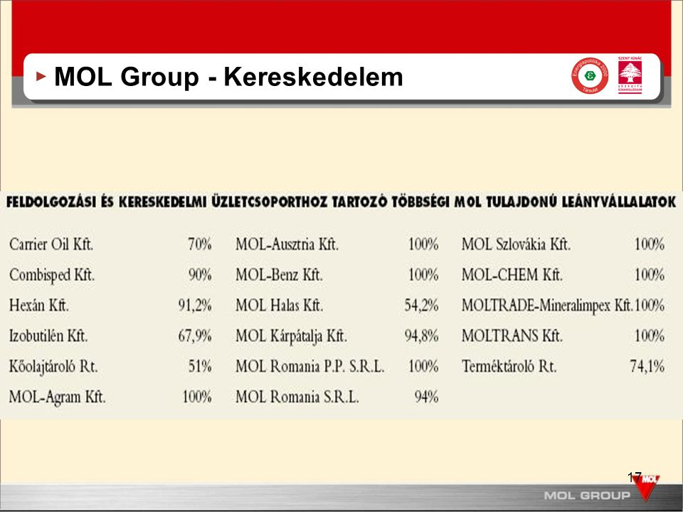 MOL Group - Kereskedelem