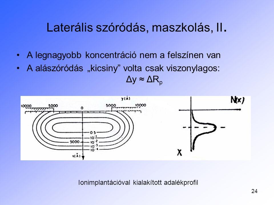 Laterális szóródás, maszkolás, II.