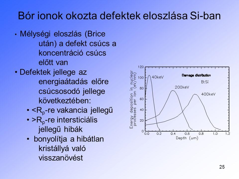 Bór ionok okozta defektek eloszlása Si-ban