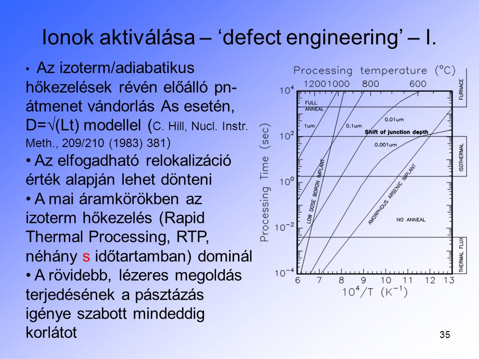 Ionok aktiválása – 'defect engineering' – I.