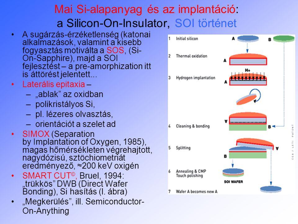 Mai Si-alapanyag és az implantáció: a Silicon-On-Insulator, SOI történet