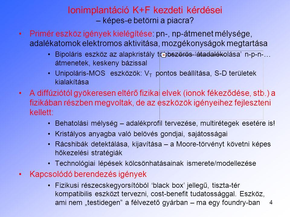 Ionimplantáció K+F kezdeti kérdései – képes-e betörni a piacra