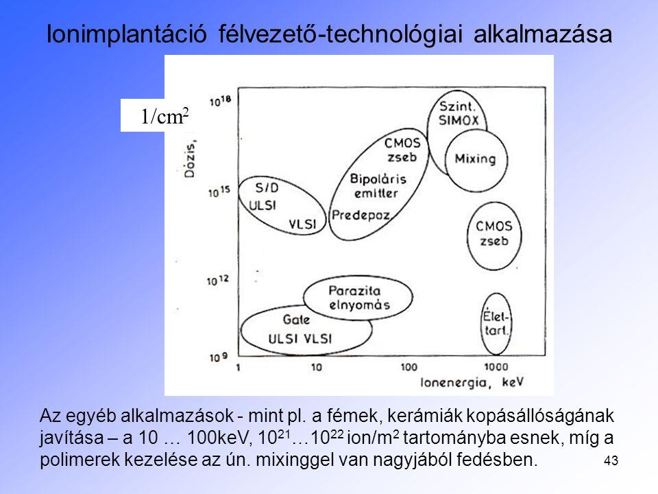 Ionimplantáció félvezető-technológiai alkalmazása