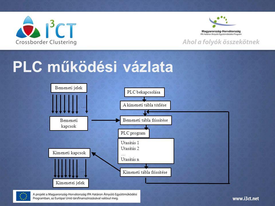PLC működési vázlata Bemeneti jelek PLC bekapcsolása