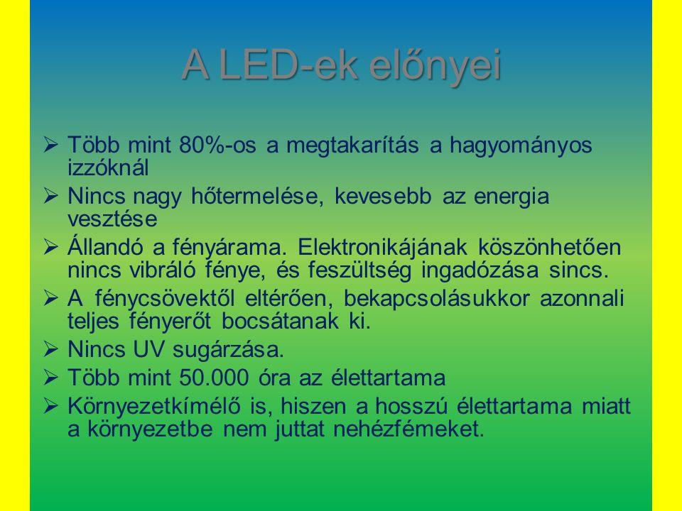 A LED-ek előnyei Több mint 80%-os a megtakarítás a hagyományos izzóknál. Nincs nagy hőtermelése, kevesebb az energia vesztése.