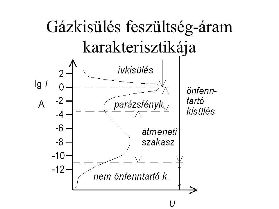 Gázkisülés feszültség-áram karakterisztikája
