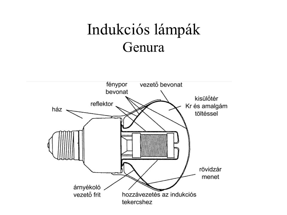 Indukciós lámpák Genura
