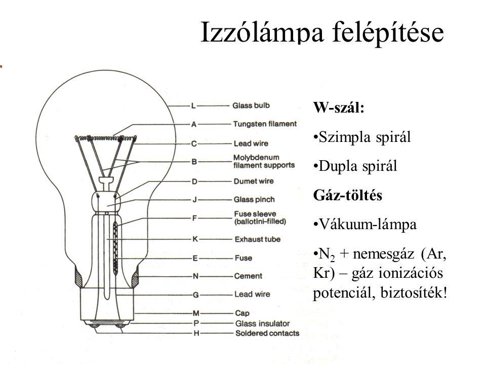 Izzólámpa felépítése W-szál: Szimpla spirál Dupla spirál Gáz-töltés