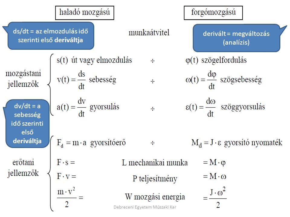 ds/dt = az elmozdulás idő szerinti első deriváltja