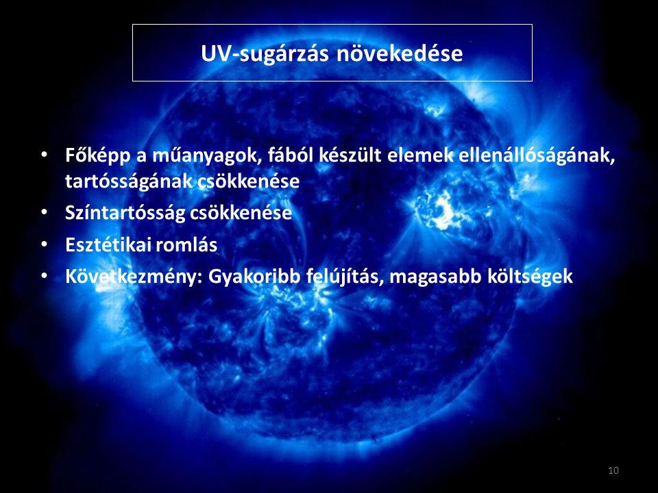 UV-sugárzás növekedése
