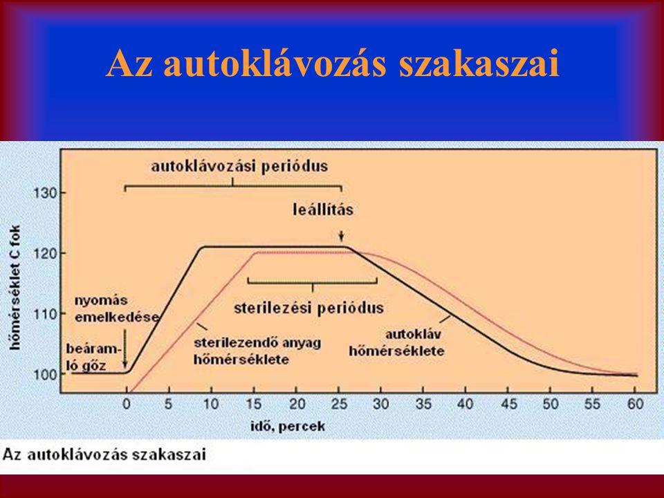 Az autoklávozás szakaszai