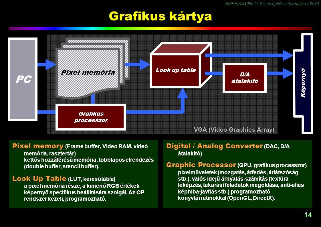 Grafikus kártya PC Pixel memória
