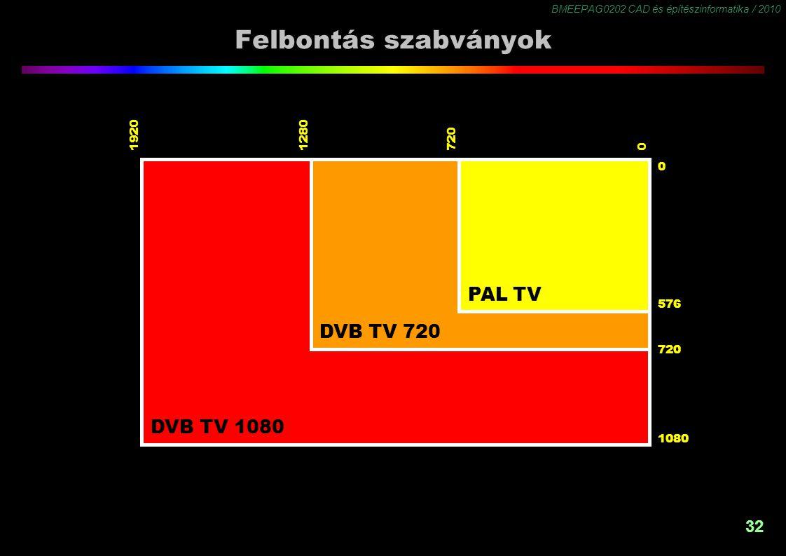 Felbontás szabványok PAL TV DVB TV 720 DVB TV 1080 1920 1280 720 576