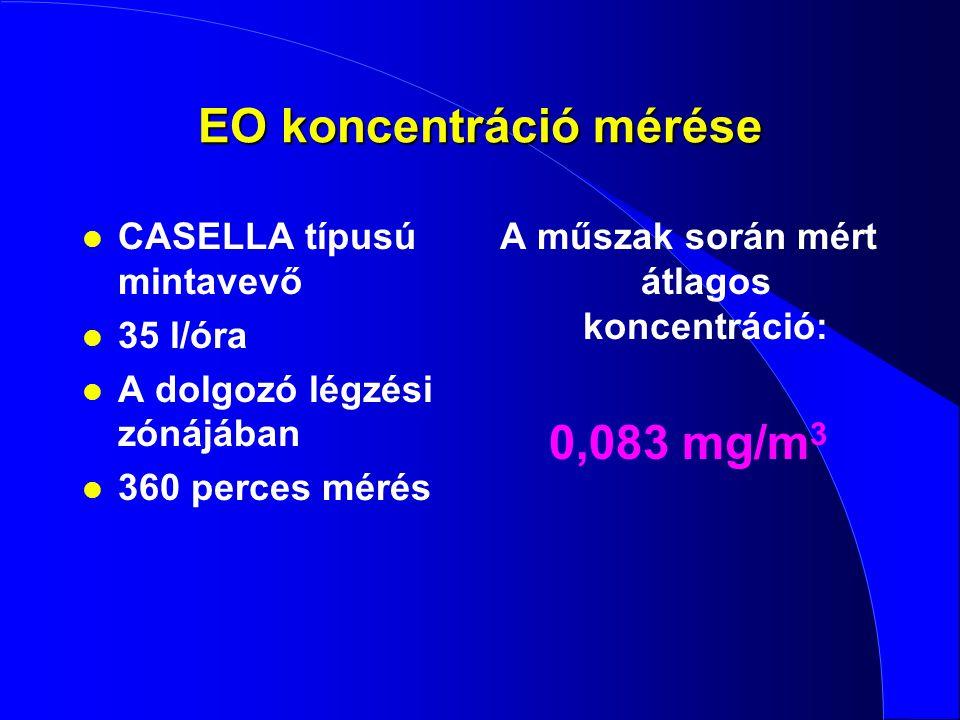 EO koncentráció mérése
