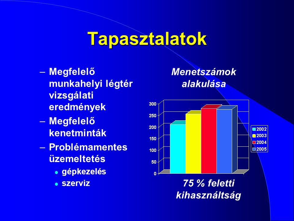 Menetszámok alakulása 75 % feletti kihasználtság
