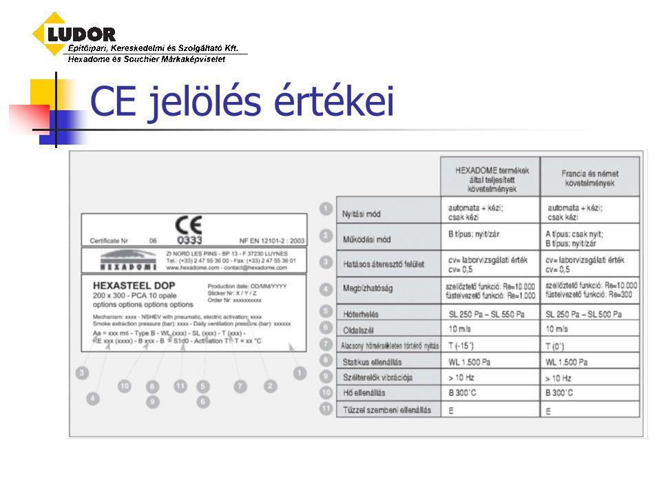 CE jelölés értékei