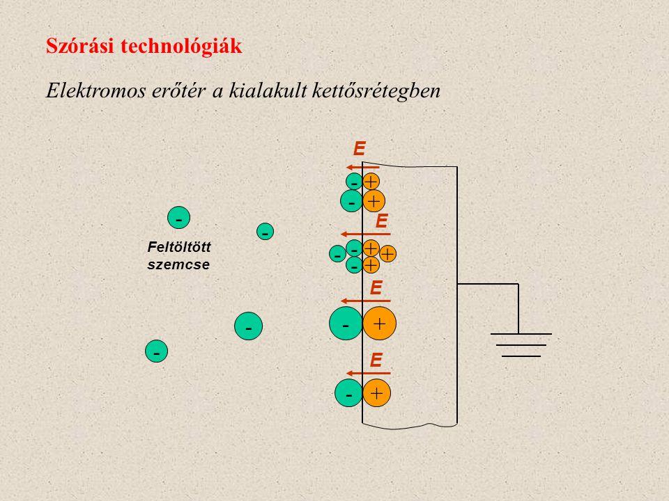 Elektromos erőtér a kialakult kettősrétegben