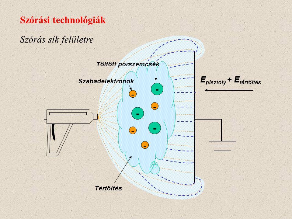Szórási technológiák Szórás sík felületre - - Episztoly + Etértöltés