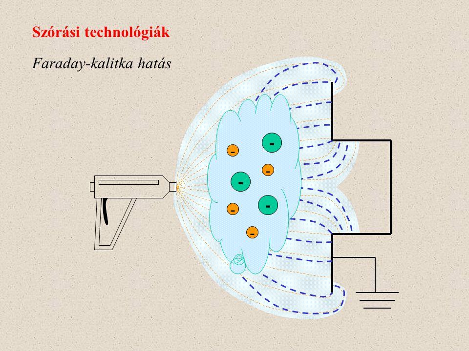 Szórási technológiák Faraday-kalitka hatás - -