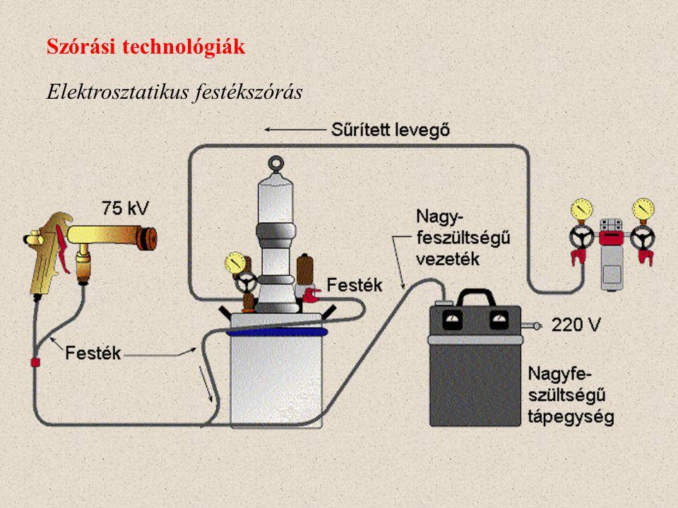 Szórási technológiák Elektrosztatikus festékszórás