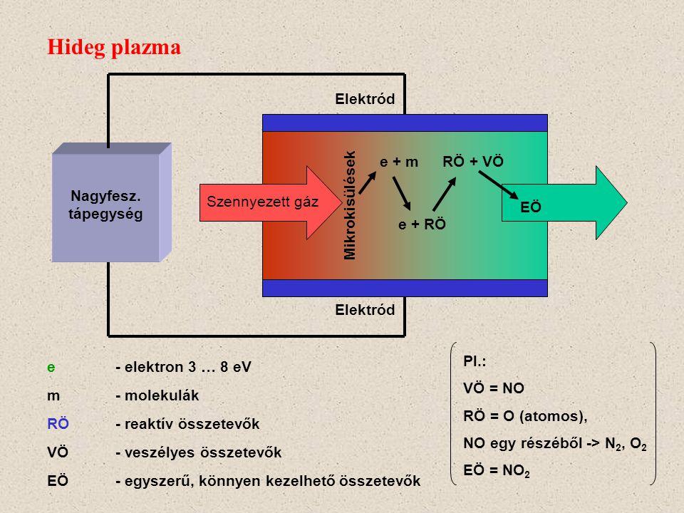 Hideg plazma Nagyfesz. tápegység Elektród Mikrokisülések e + m RÖ + VÖ