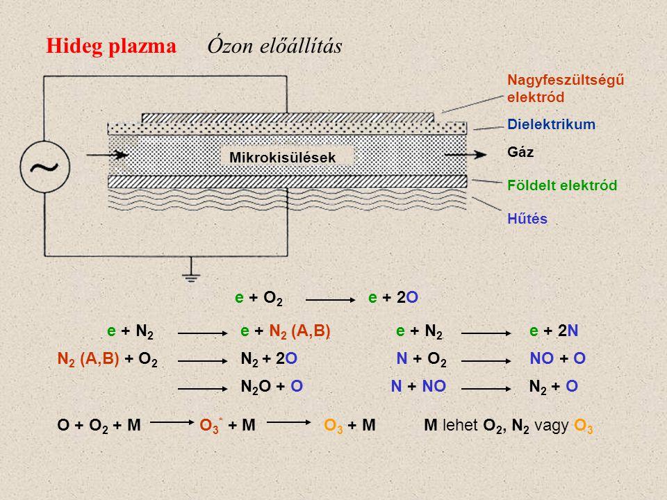 Hideg plazma Ózon előállítás e + O2 e + 2O e + N2 e + N2 (A,B)